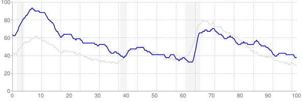 West Virginia monthly unemployment rate chart from 1990 to July 2019
